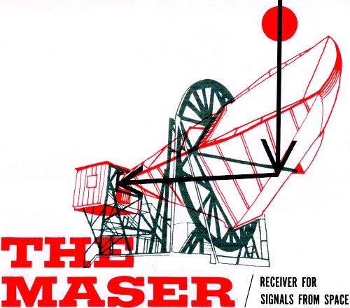 The Maser  U0026 Sugar Scoop Antenna  Receiver For Signals From