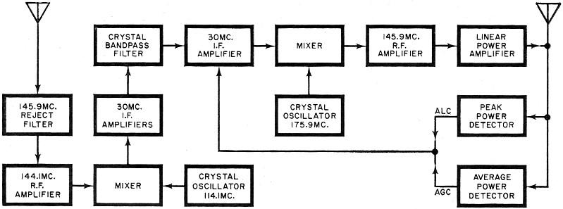oscar iii  ham radio u0026 39 s new 2-meter space station  march 1965 popular electronics
