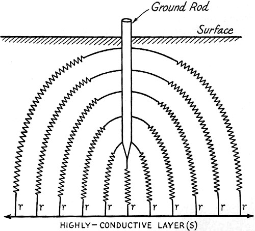 ground resistance and its measurement  may 1951 qst