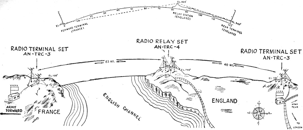 army radio communications may 1945 radio craft rf cafe. Black Bedroom Furniture Sets. Home Design Ideas