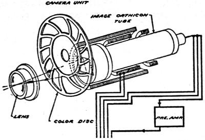 color television   december 1949 radio  u0026 television news