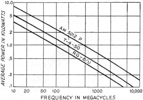 Low Loss Coaxial Cable December 1966 Qst Rfcafe