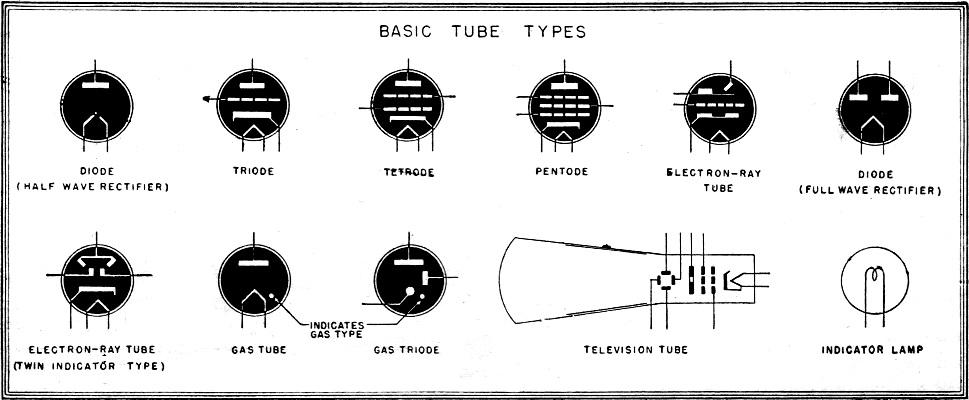 Electronic Tube Symbols  August 1944  Radio-craft
